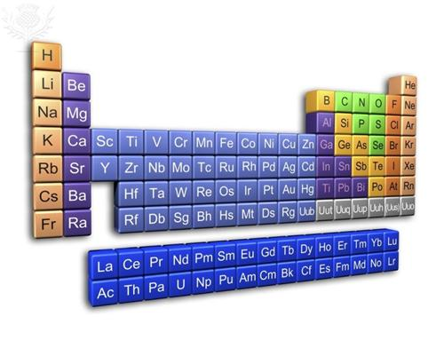 Library media services mrs ocallaghans element project periodic table of elements urtaz Images