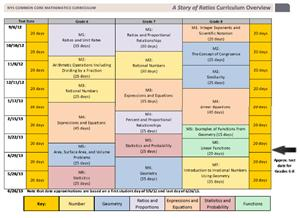 Common Core Curriculum Maps Mathematics / Common Core Resources Common Core Curriculum Maps